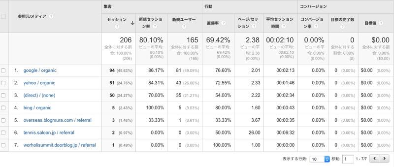 ライブドアブログ→WordPress移行手順