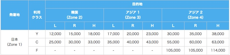 【ANAマイル】国際線特典航空券必要マイルチャート